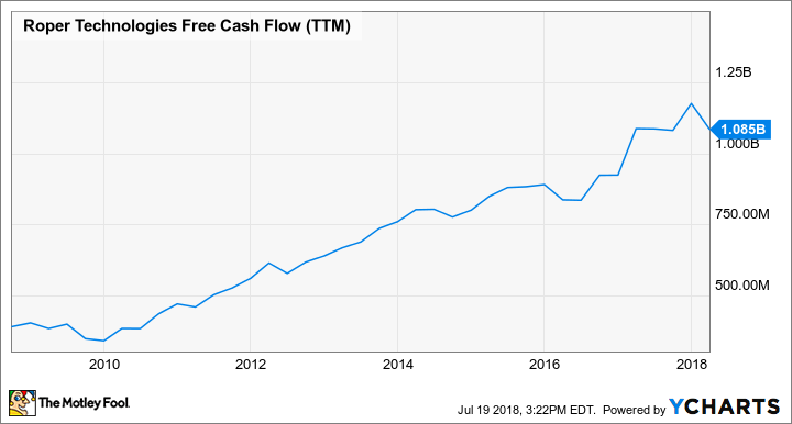 ROP Free Cash Flow (TTM) Chart