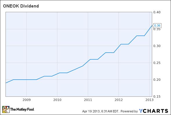 OKE Dividend Chart