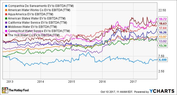 SBS EV to EBITDA (TTM) Chart