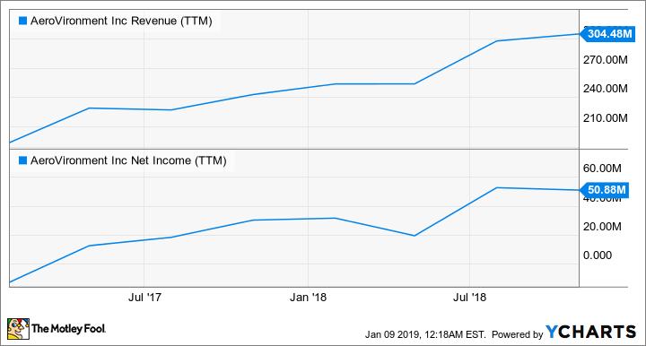 AVAV Revenue (TTM) Chart
