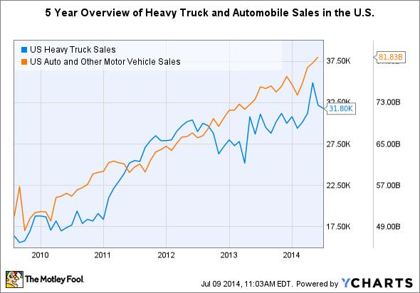 US Heavy Truck Sales Chart