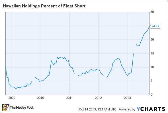 HA Percent of Float Short Chart