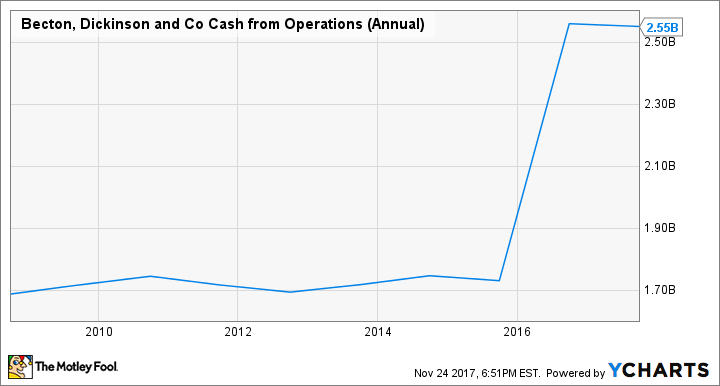BDX Cash from Operations (Annual) Chart