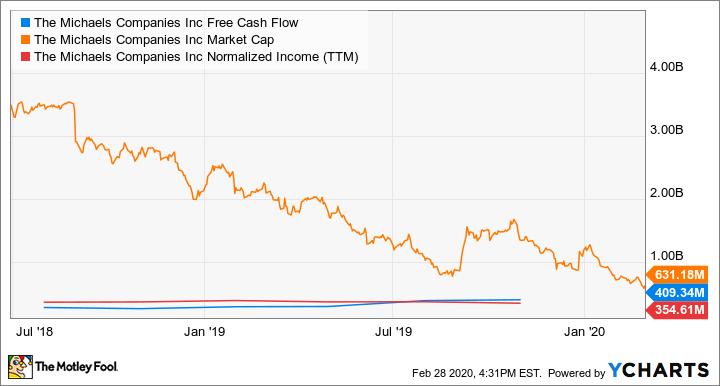 MIK Free Cash Flow Chart