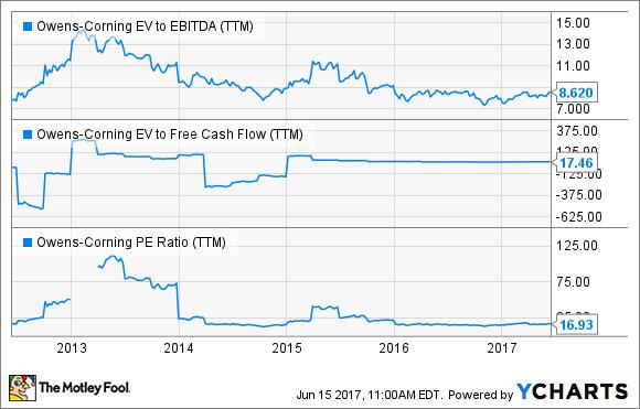 OC EV to EBITDA (TTM) Chart
