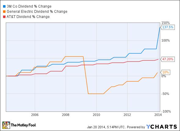MMM Dividend Chart