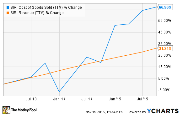 SIRI Cost of Goods Sold (TTM) Chart