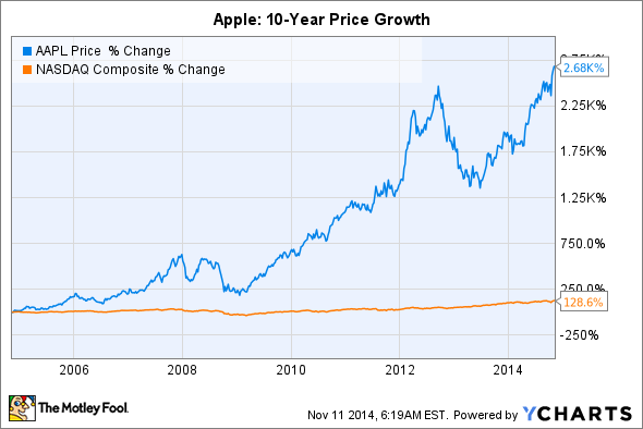 Where will apple stock be in 10 years the motley fool