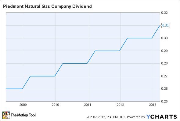 PNY Dividend Chart