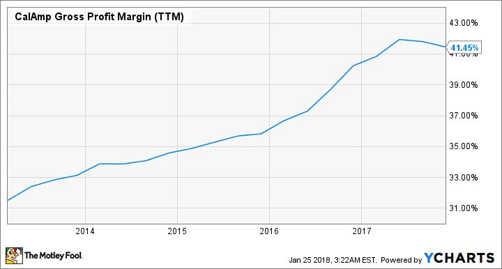 CAMP Gross Profit Margin (TTM) Chart