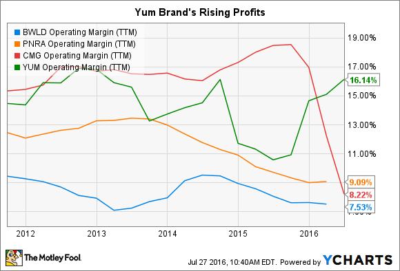 BWLD Operating Margin (TTM) Chart