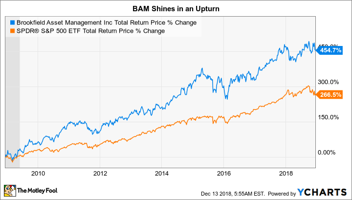 BAM Total Return Price Chart