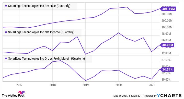 Graphique des revenus de SEDG (trimestriel)