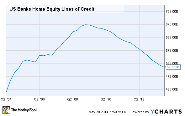 US Banks Home Equity Lines of Credit Chart
