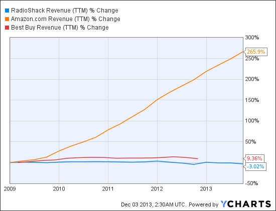RSH Revenue (TTM) Chart