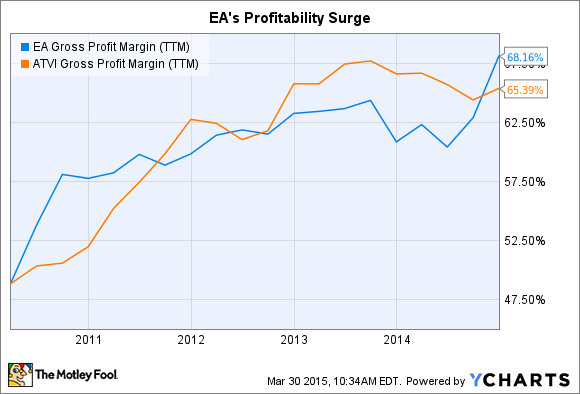 EA Gross Profit Margin (TTM) Chart