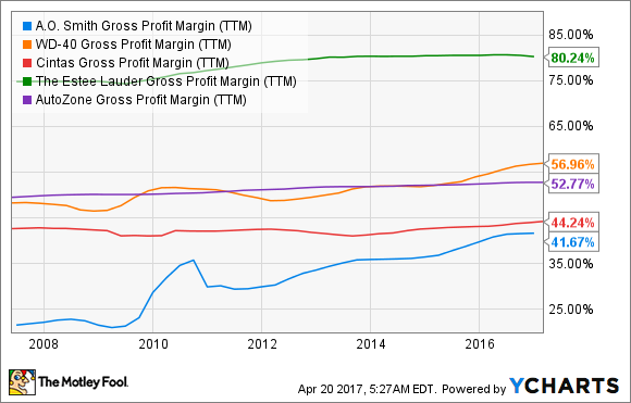 AOS Gross Profit Margin (TTM) Chart