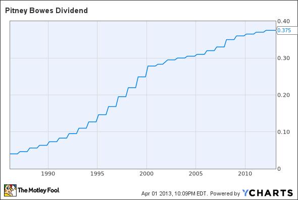 PBI Dividend Chart