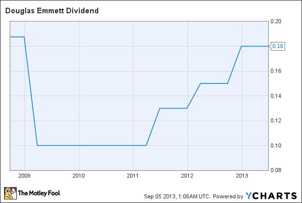 DEI Dividend Chart