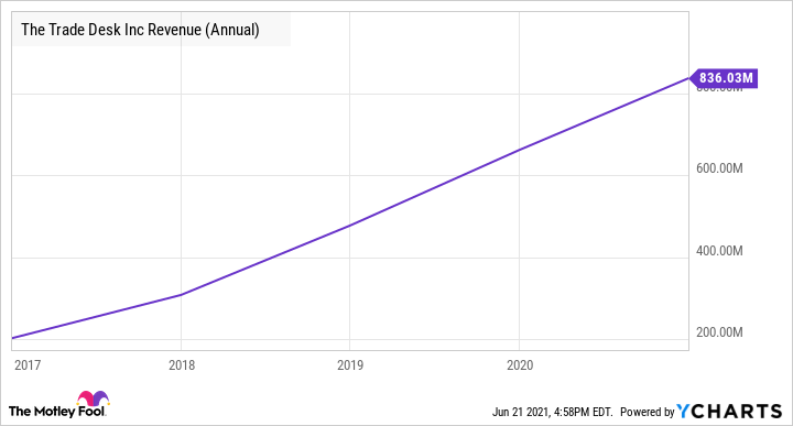 TTD Revenue (Annual) Chart