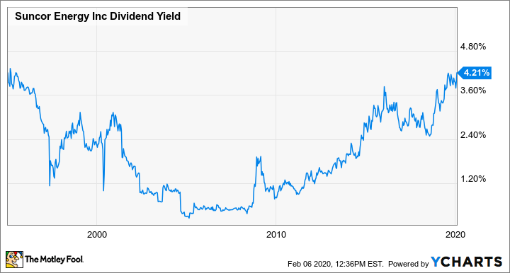 SU Dividend Yield Chart