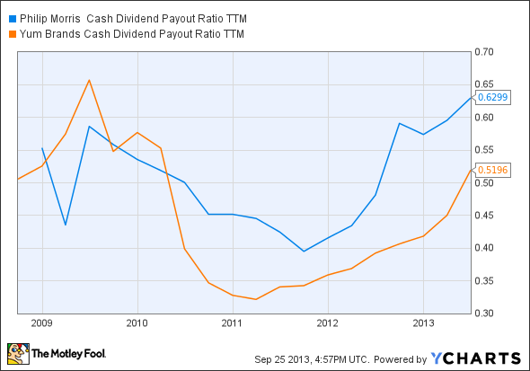 PM Cash Dividend Payout Ratio TTM Chart