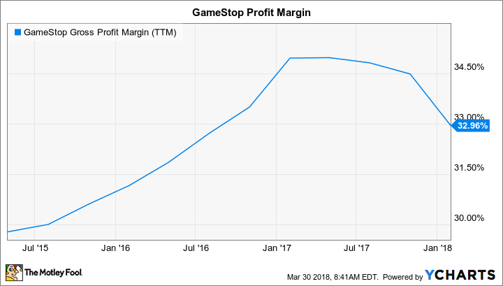 GME Gross Profit Margin (TTM) Chart
