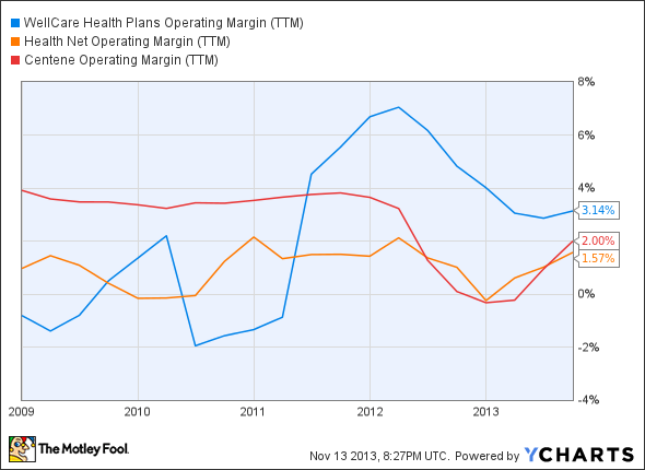 WCG Operating Margin (TTM) Chart
