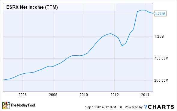 ESRX Net Income (TTM) Chart