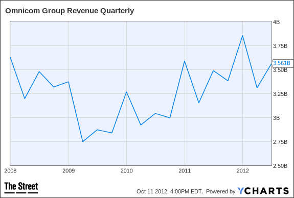 OMC Revenue Quarterly Chart