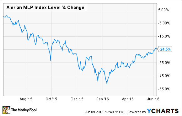 3 Emerging MLPs To Keep An Eye On