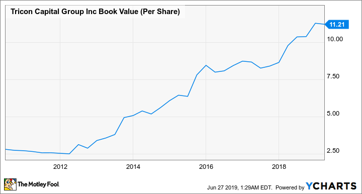 TCN Book Value (Per Share) Chart