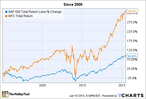 What are index stocks курс юаня по отношению к рублю