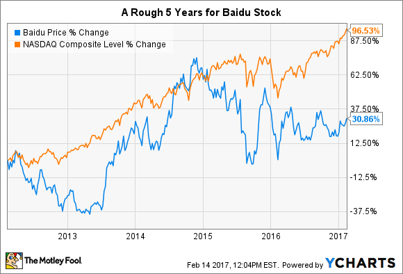 Baidu Stock Quote Enchanting Why 2017 Could Be This Stock's Best Year Yet  The Motley Fool