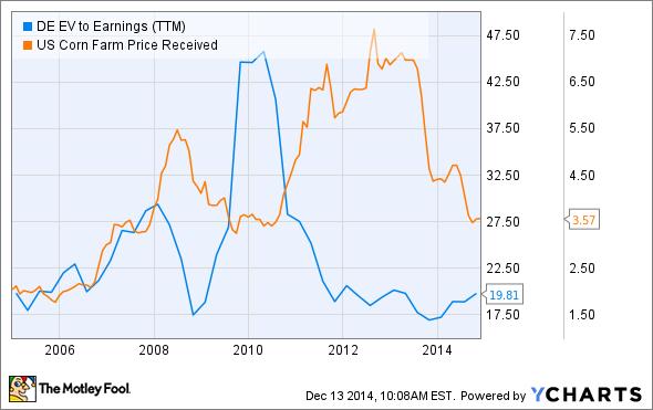 DE EV to Earnings (TTM) Chart