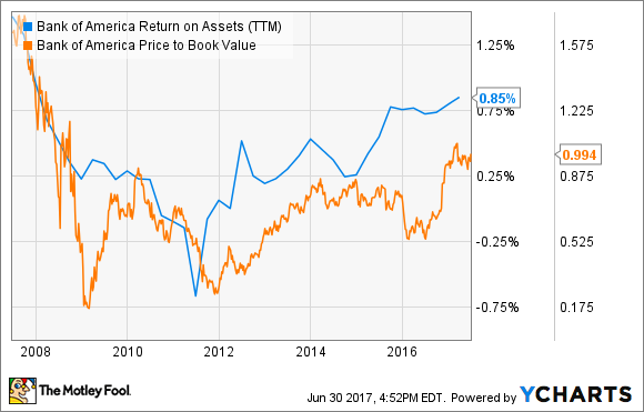 BAC Return on Assets (TTM) Chart