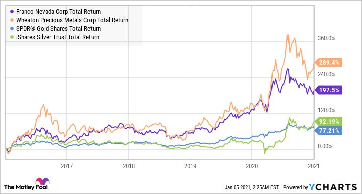 FNV Total Return Level Chart