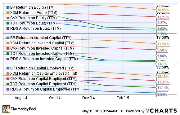 BP Return on Equity (TTM) Chart