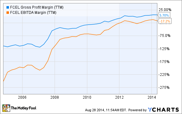 FCEL Gross Profit Margin (TTM) Chart