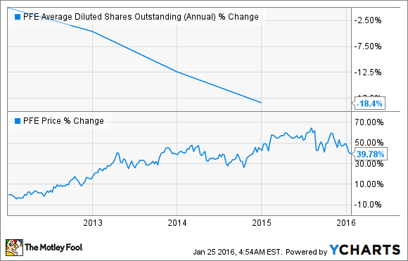 PFE Average Diluted Shares Outstanding (Annual) Chart
