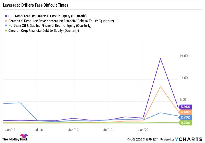 QEP Financial Debt to Equity (Quarterly) Chart