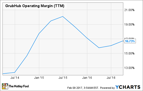 GRUB Operating Margin (TTM) Chart