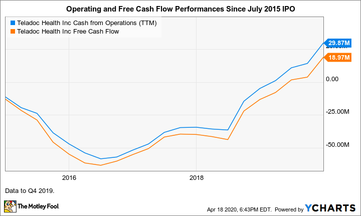 TDOC Cash from Operations (TTM) Chart