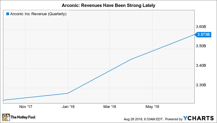 ARNC Revenue (Quarterly) Chart