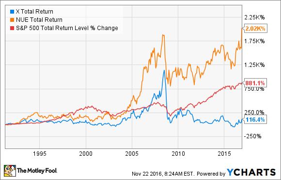 X Total Return Price Chart