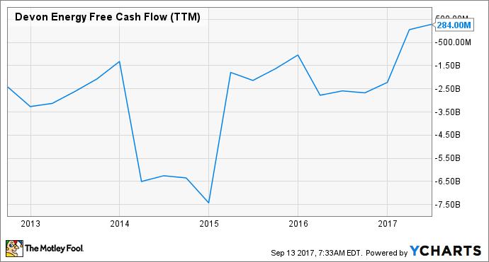DVN Free Cash Flow (TTM) Chart