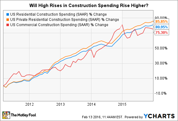 US Residential Construction Spending Chart