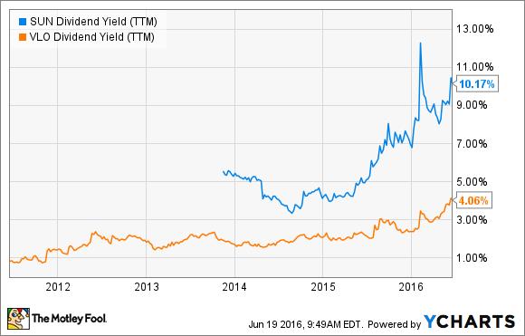SUN Dividend Yield (TTM) Chart