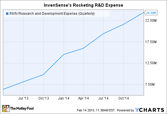 INVN Research and Development Expense (Quarterly) Chart
