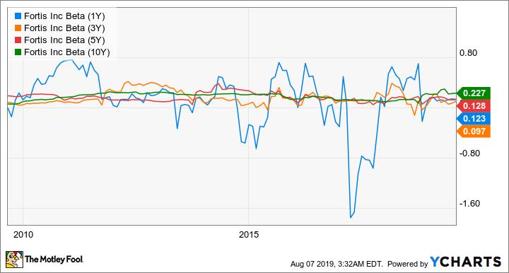FTS Beta (1Y) Chart